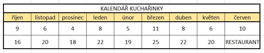 Kalendář Kuchařinky