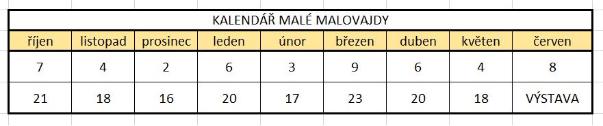 Kalendář Malá Malovajda
