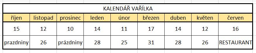 Kalendář Vařílka