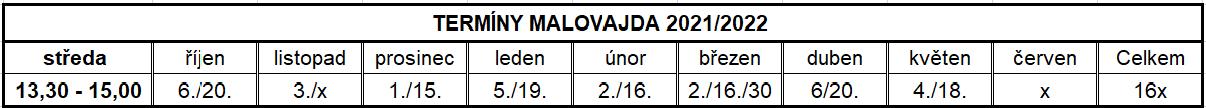 Termíny Malovajda.
